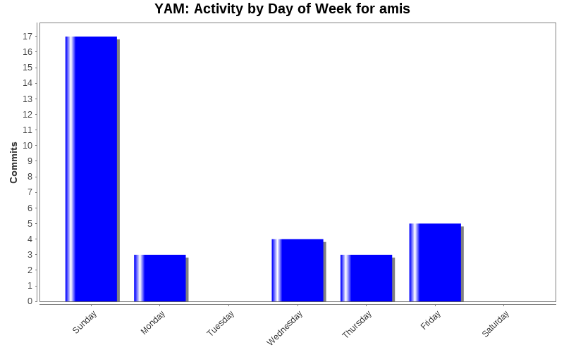 Activity by Day of Week for amis
