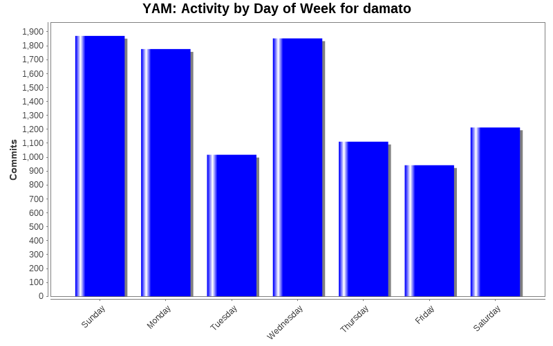 Activity by Day of Week for damato