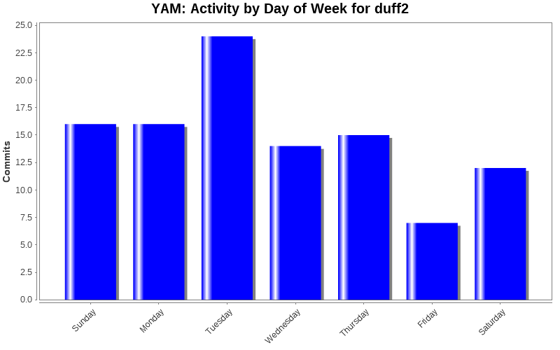 Activity by Day of Week for duff2