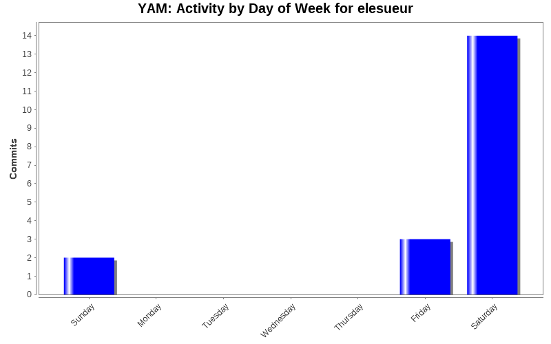Activity by Day of Week for elesueur