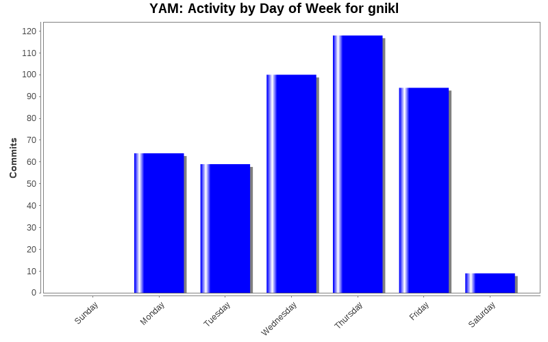 Activity by Day of Week for gnikl