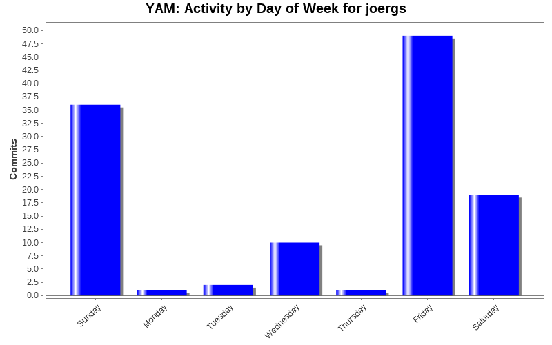 Activity by Day of Week for joergs