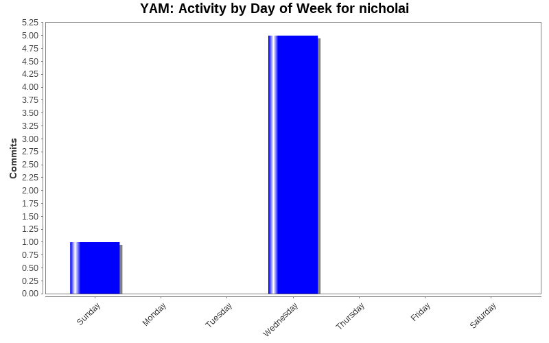 Activity by Day of Week for nicholai