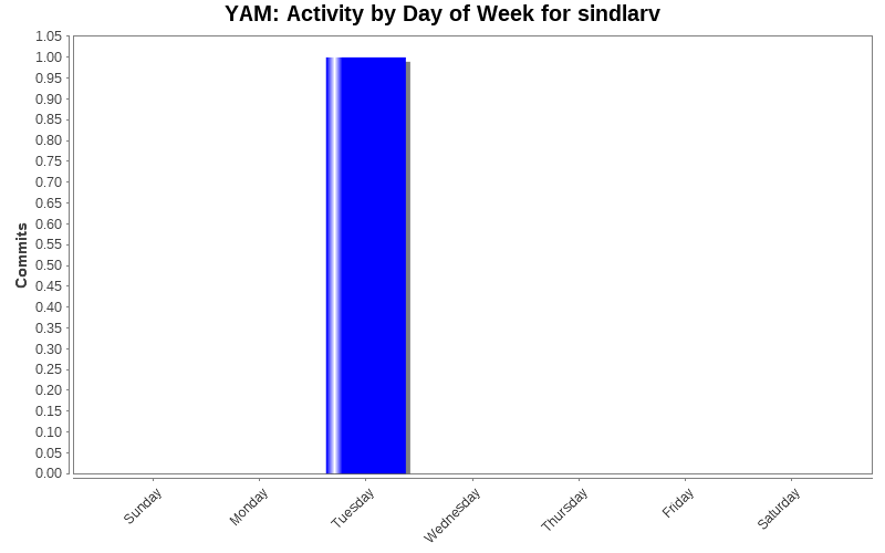Activity by Day of Week for sindlarv