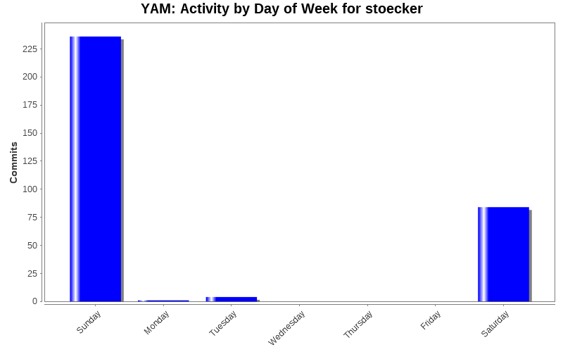 Activity by Day of Week for stoecker