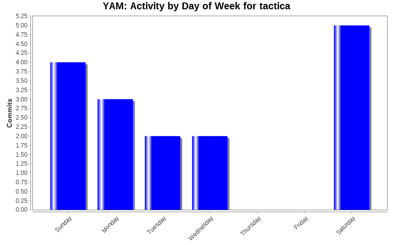 Activity by Day of Week for tactica
