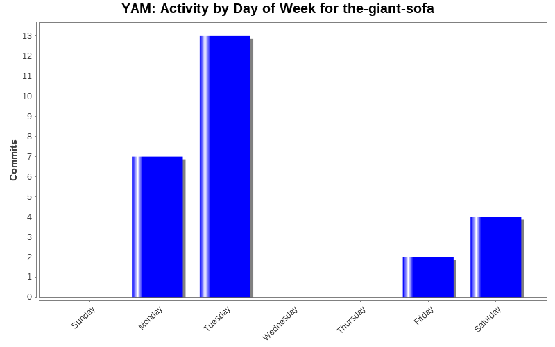 Activity by Day of Week for the-giant-sofa