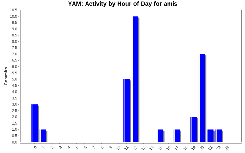 Activity by Hour of Day for amis