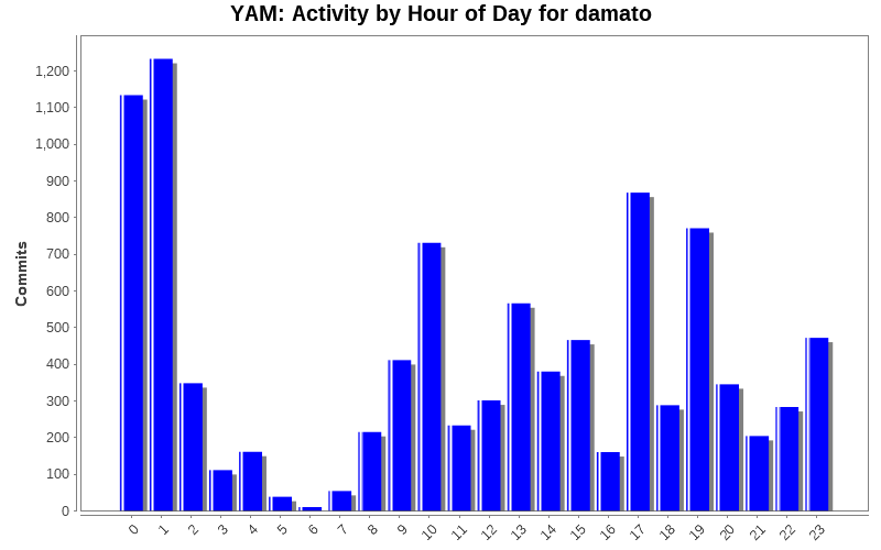 Activity by Hour of Day for damato