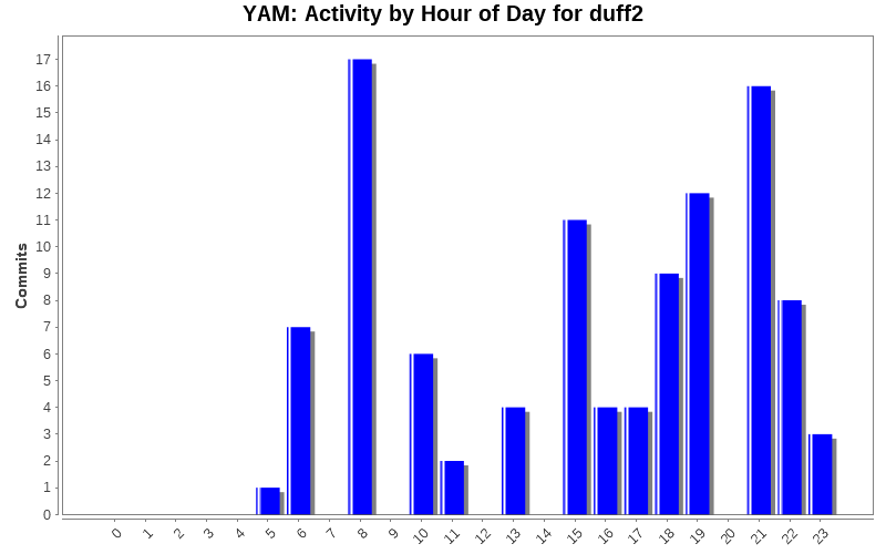 Activity by Hour of Day for duff2