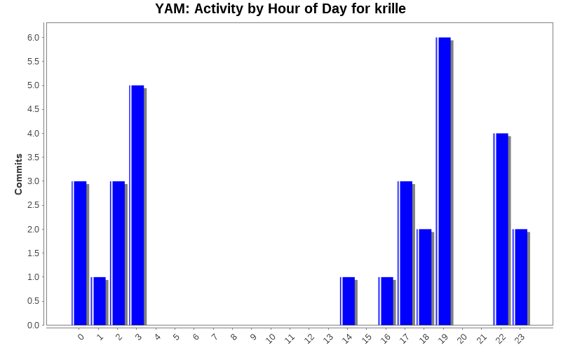 Activity by Hour of Day for krille