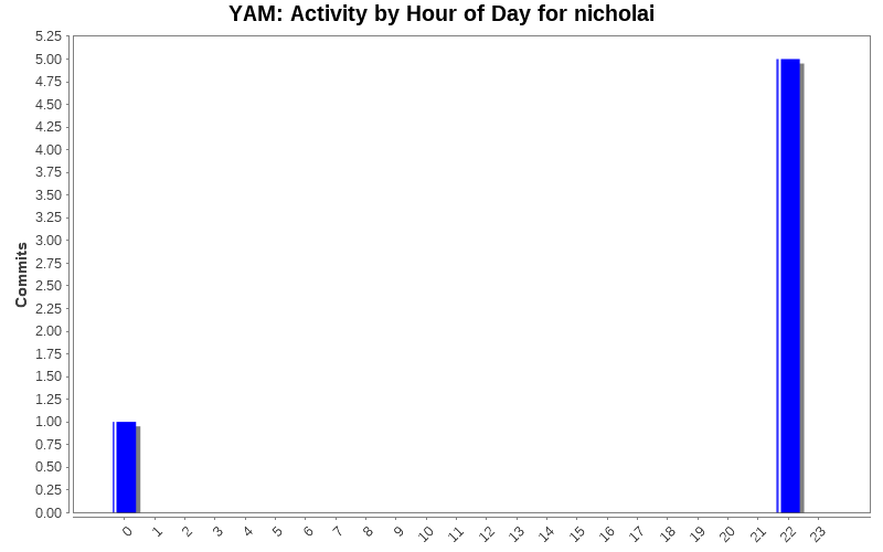 Activity by Hour of Day for nicholai