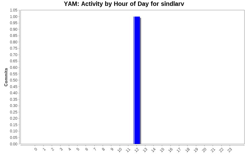 Activity by Hour of Day for sindlarv