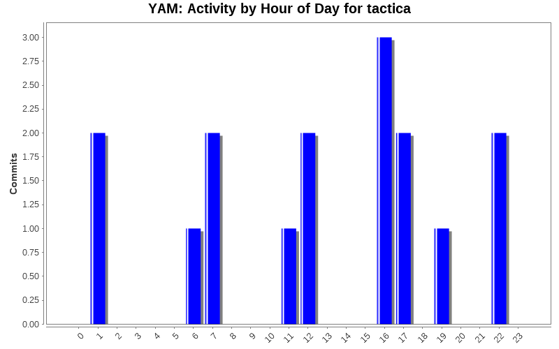 Activity by Hour of Day for tactica