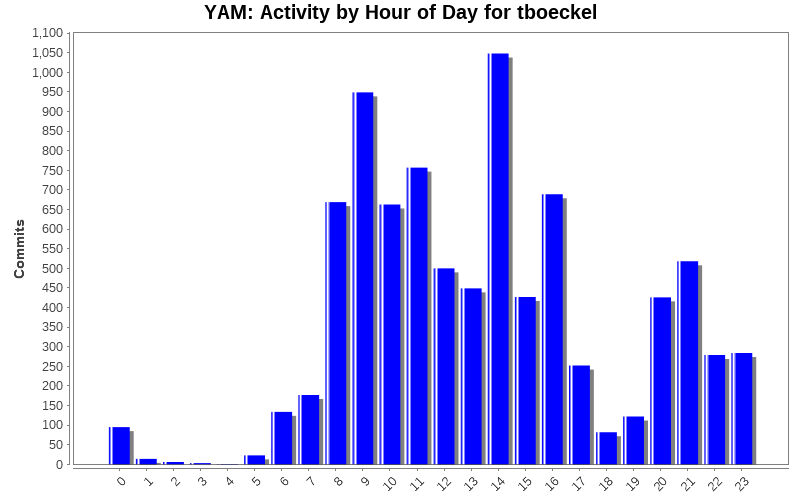 Activity by Hour of Day for tboeckel