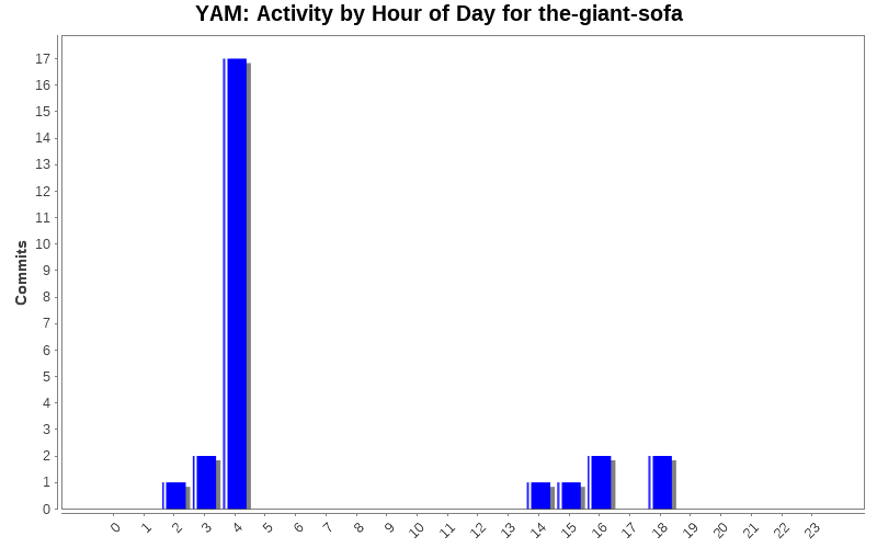 Activity by Hour of Day for the-giant-sofa