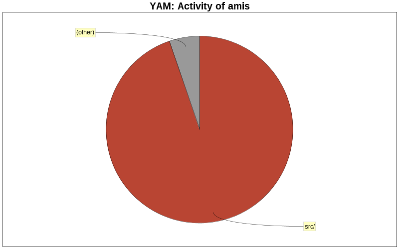 Activity of amis