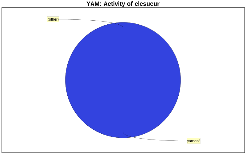 Activity of elesueur