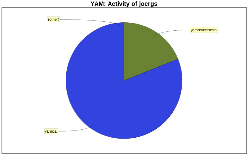 Activity of joergs