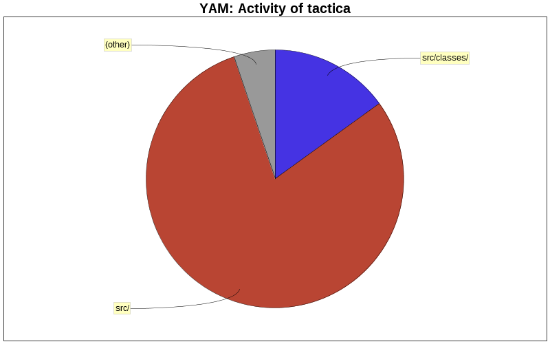 Activity of tactica