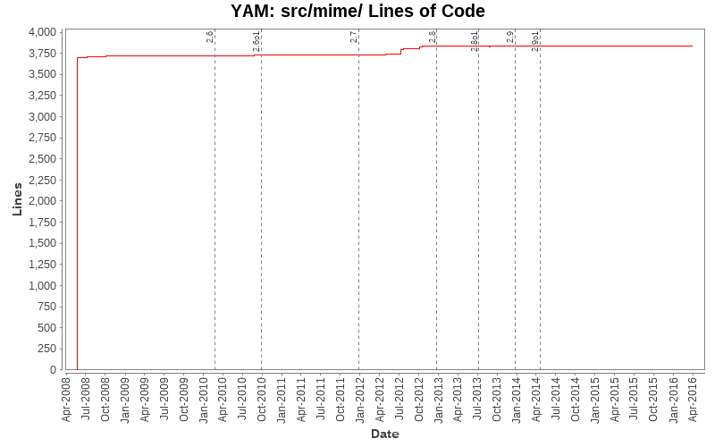 src/mime/ Lines of Code