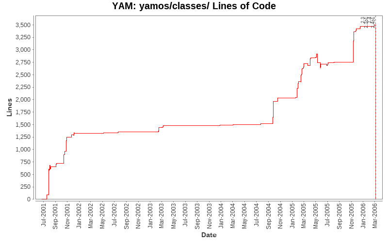 yamos/classes/ Lines of Code