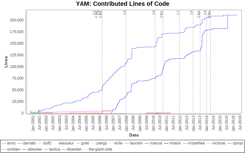 http://stats.yam.ch/loc_per_author.png