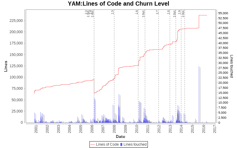 Lines of Code and Churn Level
