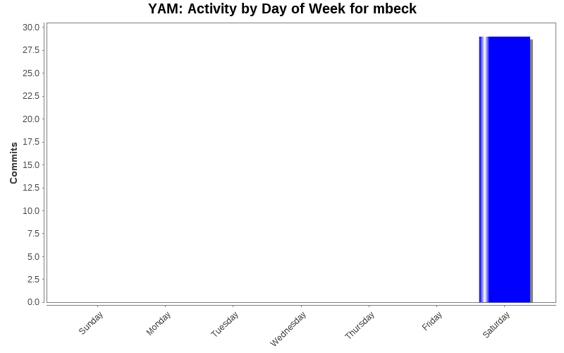 Activity by Day of Week for mbeck