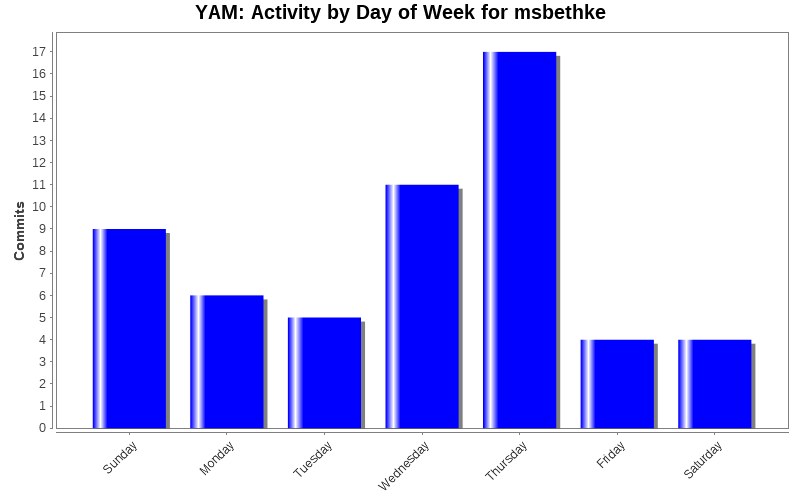 Activity by Day of Week for msbethke