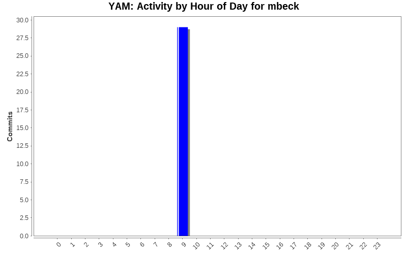 Activity by Hour of Day for mbeck