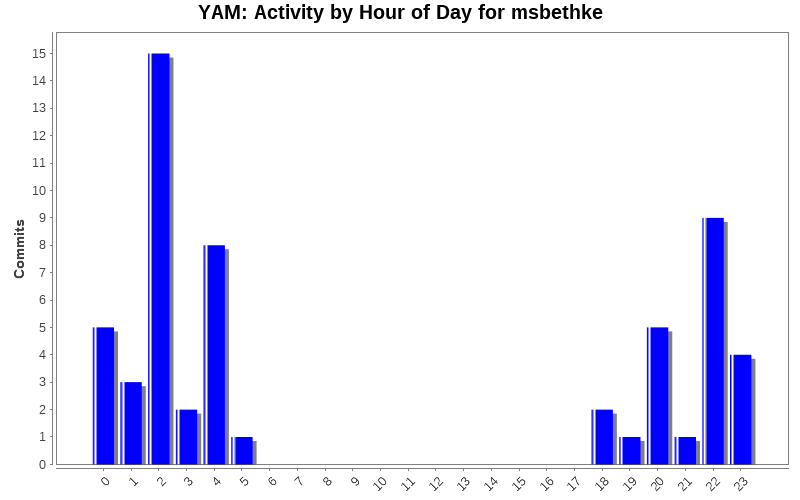 Activity by Hour of Day for msbethke