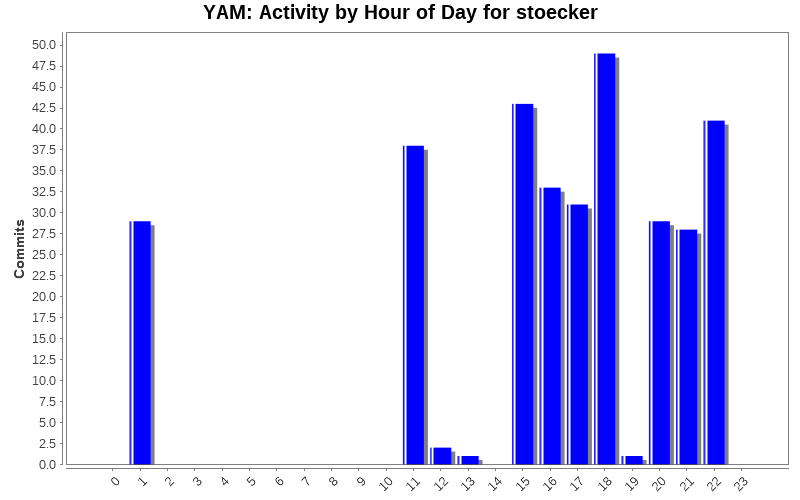 Activity by Hour of Day for stoecker