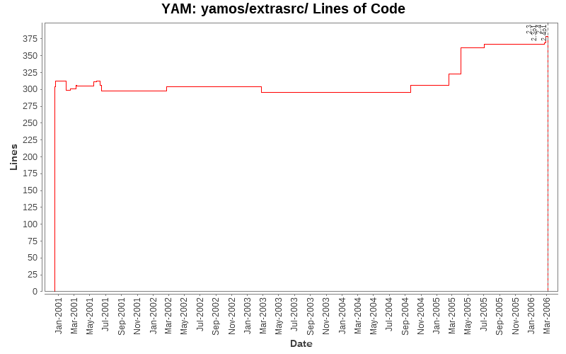 yamos/extrasrc/ Lines of Code